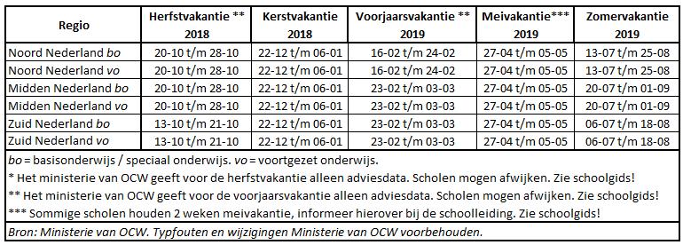 Nederland schoolvakanties 2018/2019