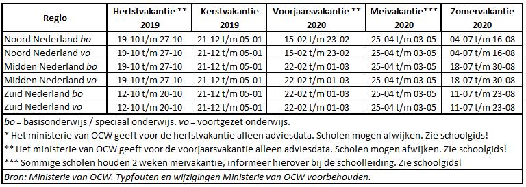 Nederland schoolvakanties 2019/2020