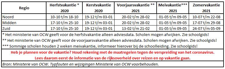 Nederland schoolvakanties 2020/2021